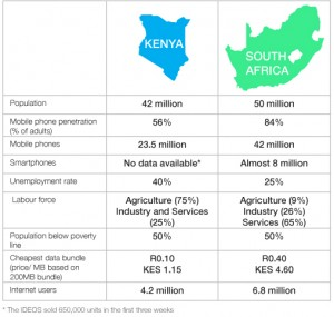 Comparison between Kenya and South Africa. Image by @mariskaza